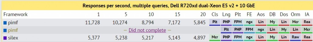 Multiple queries Data table