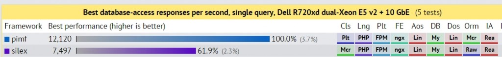Single query Best (bar chart)