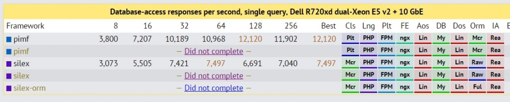Single query Data table